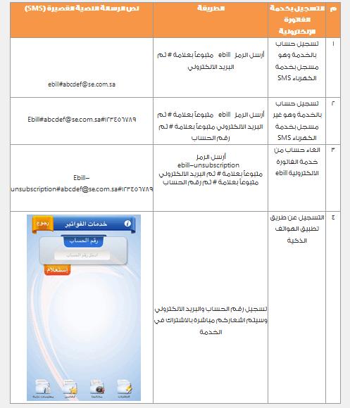 خطوات الاستعلام عن فاتورة الكهرباء