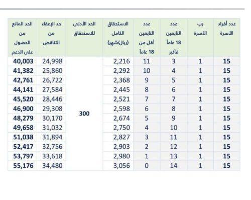 جدول استحقاق حساب المواطن 4